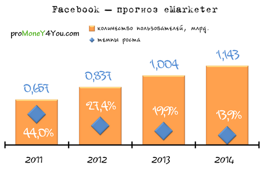социальные сети, Интернет, Facebook, eMarketer